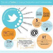 Twitt business