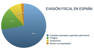 FraudeFiscal