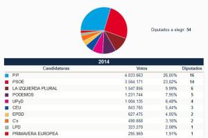 ResultadosEleccionesEuropeas2014_Portada