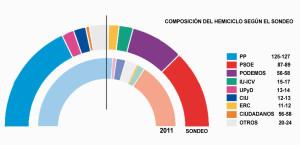 EncuestaGeneralesJunio2014