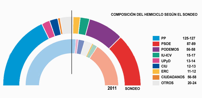 Previsión de escaños sondeo elecciones generales a junio 2014