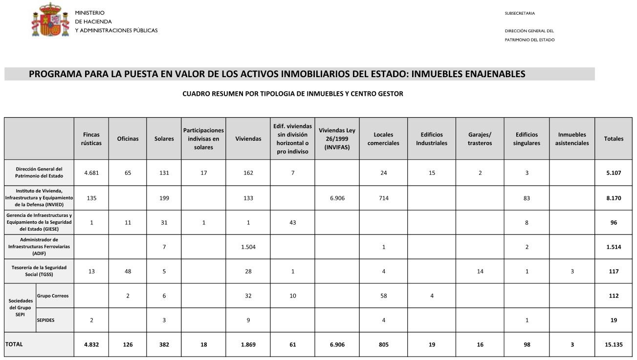 PROGRAMA PARA LA PUESTA EN VALOR DE LOS ACTIVOS INMOBILIARIOS DEL ESTADO: INMUEBLES ENAJENABLES
