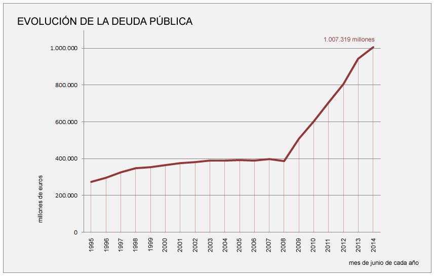 La deuda pública se dispara por encima del billón de euros a pesar de los recortes de Rajoy