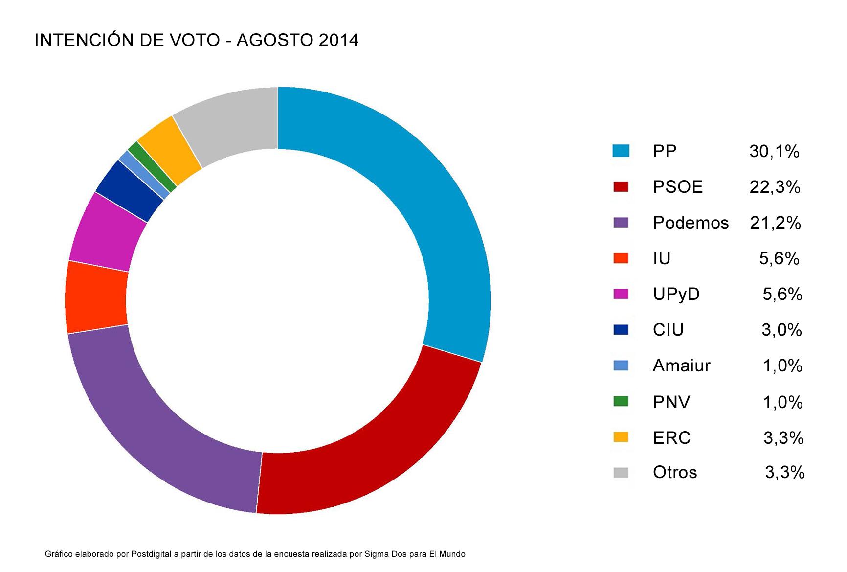Encuesta_Intencion_Voto_Agosto_2014