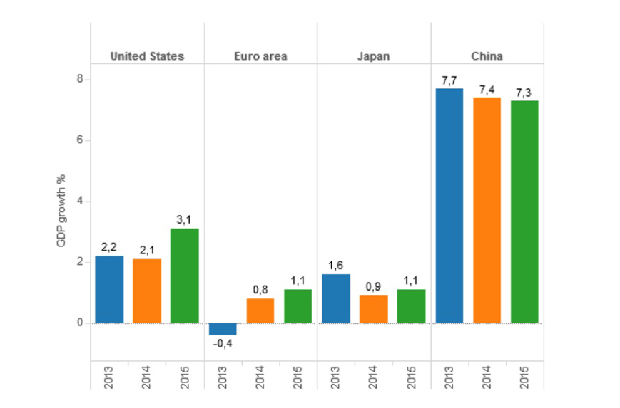 Europa no se recupera de la crisis: la OCDE alerta del riesgo de deflación