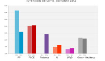 Podemos, a punto de alcanzar al PP, y el PSOE, primera fuerza política, según el último sondeo de Metroscopia
