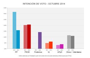 Encuesta_Intencion_Voto_ElPais_2014