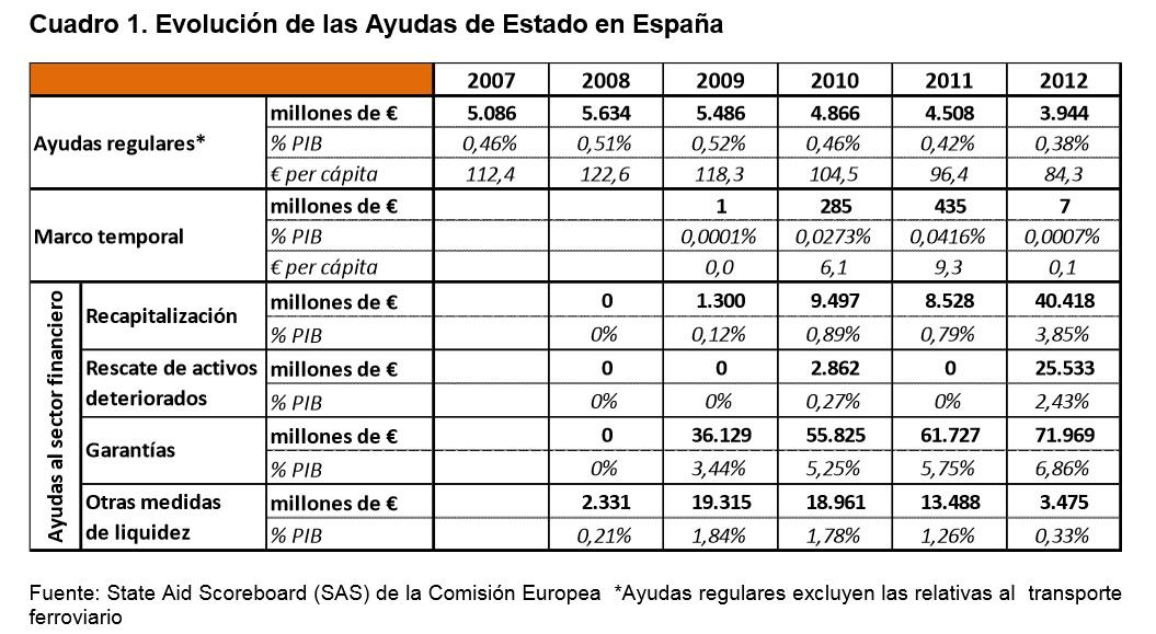 Ayudas_Publicas_2012