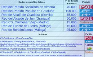 TwitterBots_CuentasFalsas_Twitter