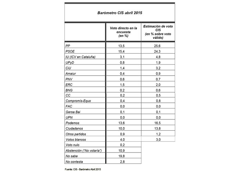 El CIS da la victoria al PP en las elecciones aunque suspende a Rajoy con un 2,49