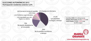 Marea Granate - Participación Autonómicas 2015