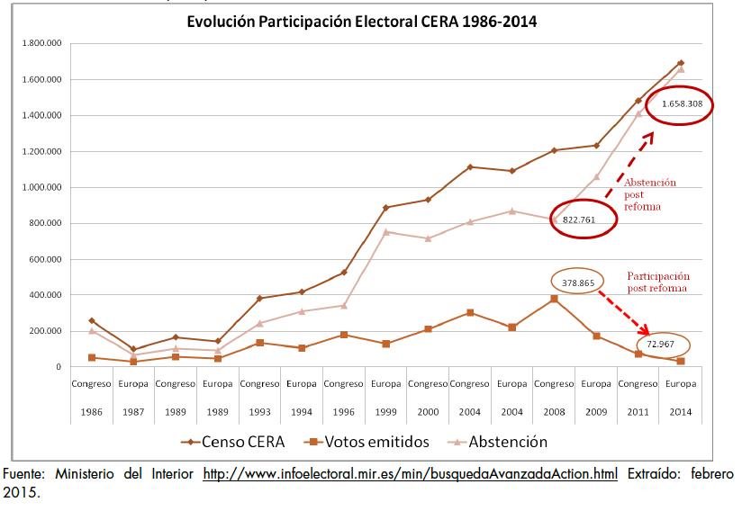 Participacion_Electoral_Emigrantes_1986-2014