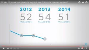 PP_Manipula_Violencia_Genero_Elecciones_2015