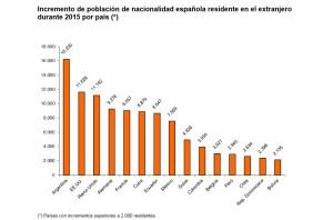 Españoles_exiliados_2015