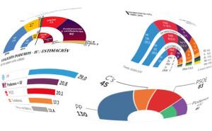 Encuestas 26J - 24 de abril