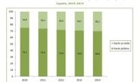 Gasto Público Sanidad 2010-2014