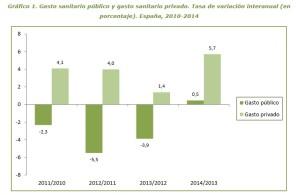 Gasto Público Sanidad 2010-2014 i