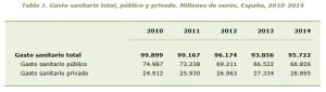 Gasto Público Sanidad 2010-2014 m