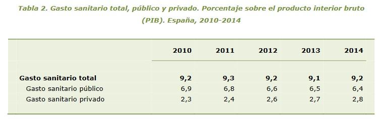 Gasto Público Sanidad 2010-2014 p