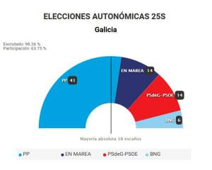 elecciones-autonomicas-25s-galicia