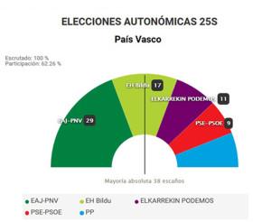 elecciones-autonomicas-25s_euskadi