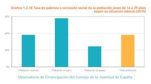 juventud-tasa-de-pobreza-situacion-laboral