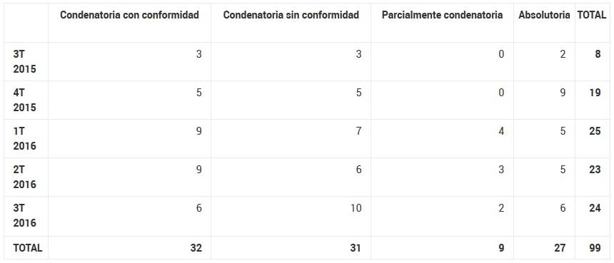 CGPJ-Condenas Corrupción