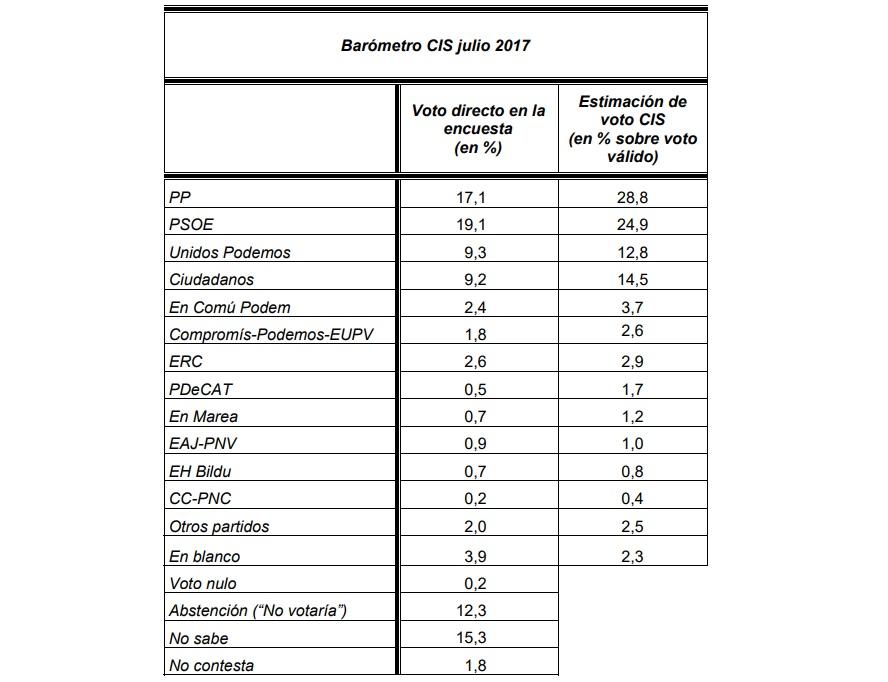 CIS-Barómetro Julio 2017