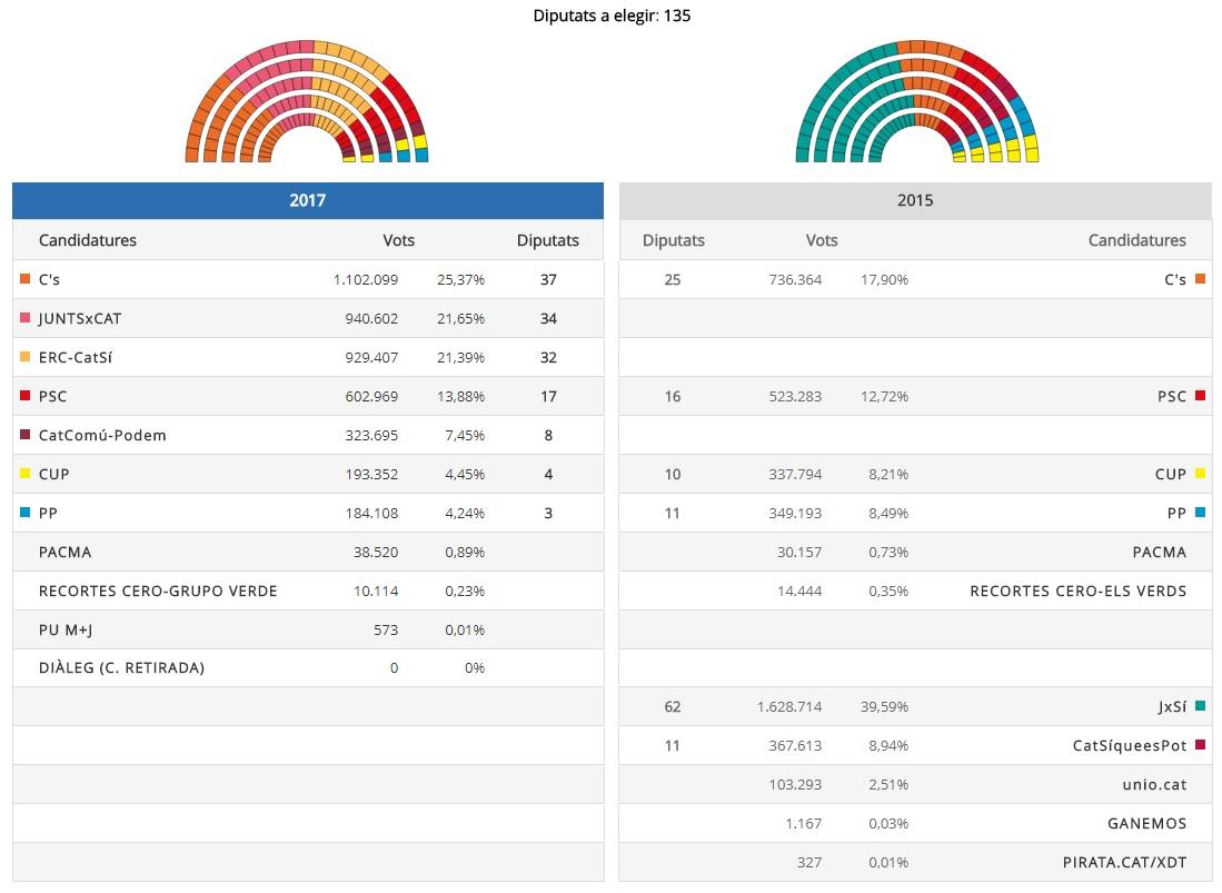 Elecciones catalanas 21D-Resultados