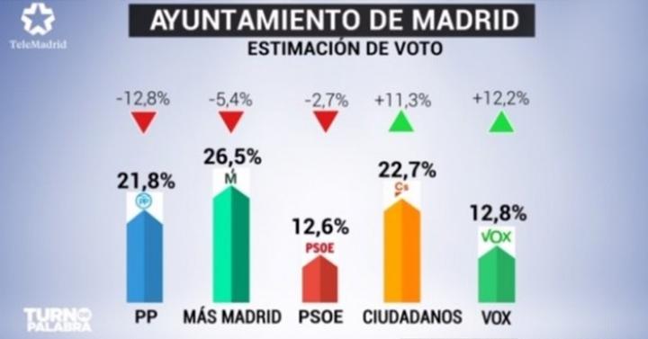 Madrid-Encuesta 2019-Telemadrid