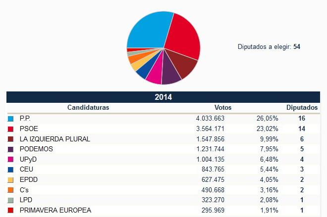 Fin del bipartidismo y ascenso de los partidos de izquierda en España